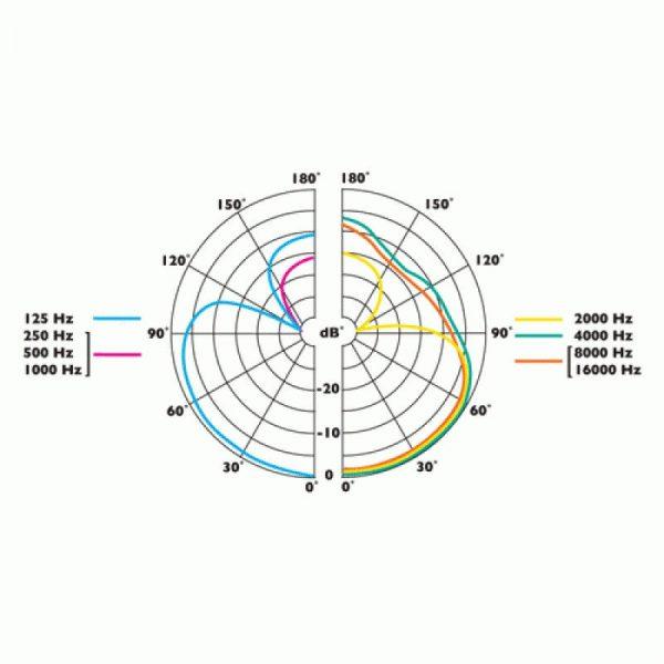 Clockaudio C3 series polar