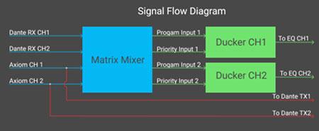 IPD-HUB2 stroomdiagram ducking en matrix mixer